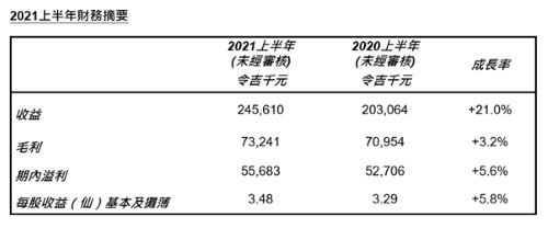 檳傑科達盈喜:2021年上半年最新季度收入增長創歷史新高