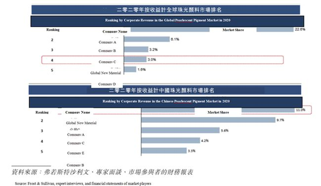 Global New Material (6166.HK) IPO: Leading Consumable Material Producer to Benefit with Listing
