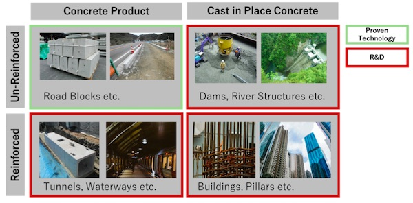 Mitsubishi Corporation: R&D on Use of CO2 in Concrete