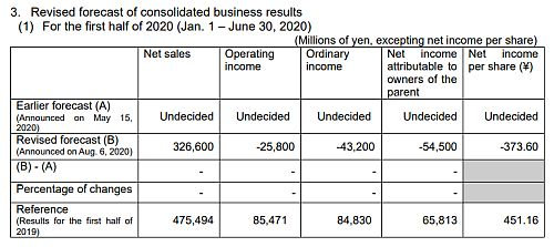 SDK to Record Operating/Non-operating Expenses for Acquisition of Hitachi Chemical's Shares, and Extraordinary Loss