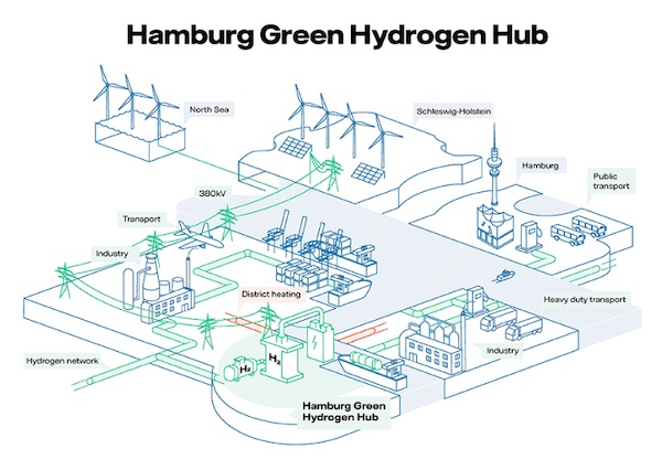 Shell, Mitsubishi Heavy Industries, Vattenfall and Warme Hamburg sign Letter of Intent for 100MW Hydrogen Project in Hamburg