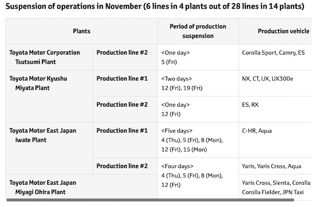 Toyota: Production Plans in November 2021, as of October 15