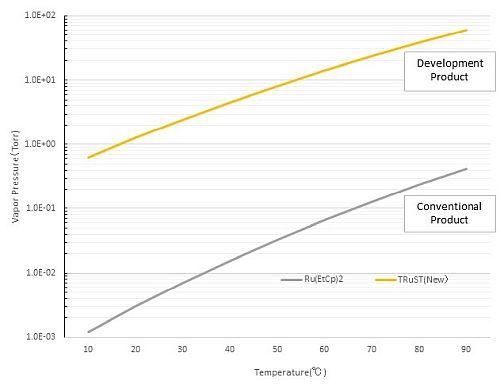 TANAKA Develops TRuST Precursor for CVD/ALD Processes; Using Liquid Ruthenium Precursor to Achieve World's Highest Vapor Pressures