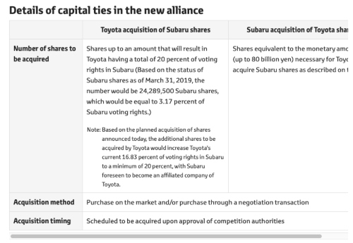 Toyota and Subaru Agree on New Business and Capital Alliance