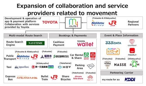 "Toyota to Gradually Expand Service Area of ""my route"", the Multi-Modal Mobility Service"
