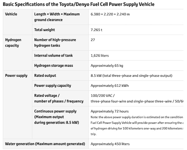 Denyo and Toyota Jointly Develop and Start Verification Tests for Fuel Cell Power Supply Vehicle that Uses Hydrogen to Generate Electricity