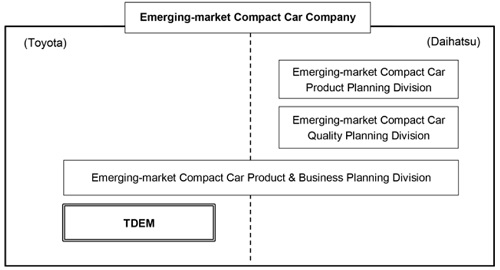 organization structure of toyota In a functional organization structure, the project manager and all the resources work in the same company division, such as the sales and marketing department.