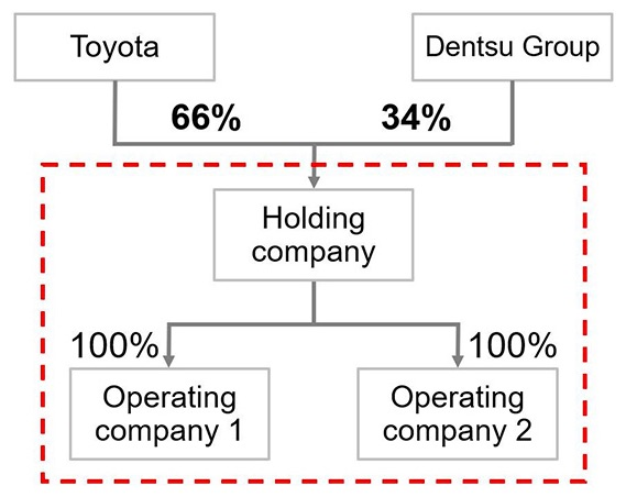 Toyota to Launch New Companies for Marketing and for Creating Mobility Businesses
