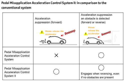 Toyota Launches New Acceleration Suppression System