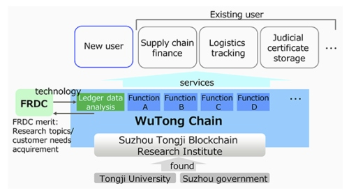 Suzhou Tongji Blockchain Research Institute and Fujitsu Research and Development Center start Research Collaboration on Blockchain Technology