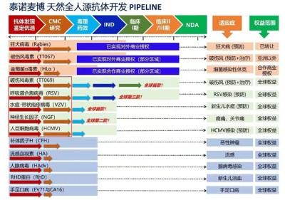 泰诺麦博宣布完成4.5亿元人民币A轮融资