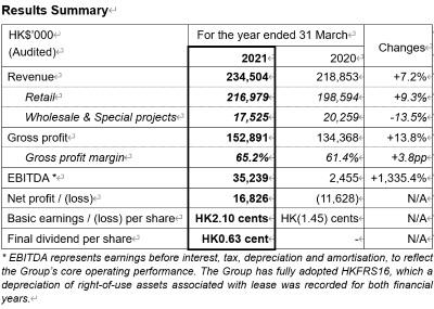 Ulferts International Announces 2020/21 Annual Results