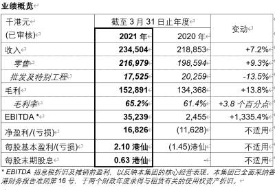 欧化国际公布2020/21年度之全年业绩