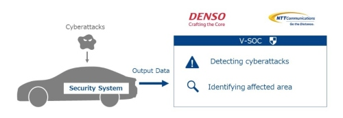 DENSO and NTT Communications Starts Validating Jointly Developed Vehicle Security Operation Center Technology to Realize Resilient Security Solutions for Connected Cars