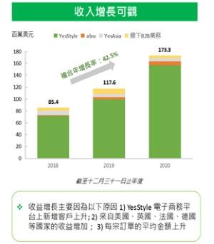 解锁招股书源代码,透露出YesAsia怎样的业务增长故事?
