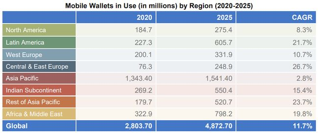 Study: More than half of the world's population will use mobile wallets by 2025