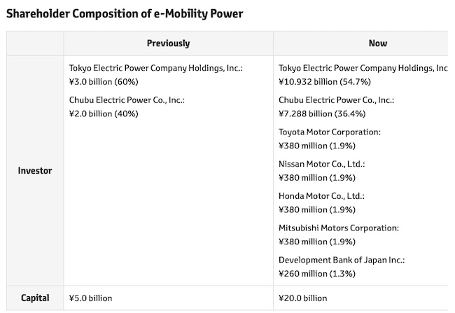 Toyota: Investment in e-Mobility Power