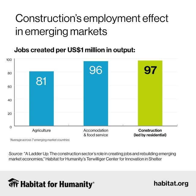 Habitat for Humanity Report: Construction is Vast Source of Jobs in Emerging Markets