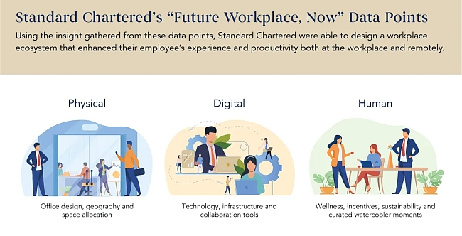 TEC case study with Standard Chartered on Future Workplace found 75% of employees want greater workplace flexibility