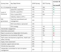 BDO Survey: Second-year ESG Reports Show Little Improvement in Level of Disclosure and Limited Governance