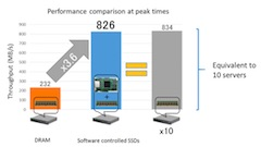 Fujitsu Conducts Memory Expansion Technology Field Trial, Achieves System Performance Equivalent to 10 Servers