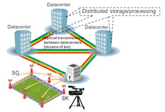 Fujitsu Develops Novel Technology to Massively Boost Optical Data Transfer Throughput Using Existing Equipment