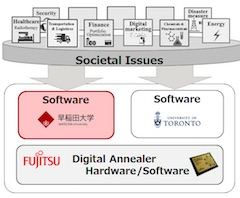 Fujitsu Laboratories and Waseda University Agree to Comprehensively Collaborate on Digital Annealer Research
