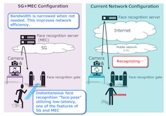 NEC Provides Face Recognition Demo System Utilizing MEC to DOCOMO 5G Open Lab OKINAWA