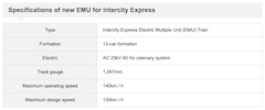 Hitachi Wins 600 EMU Train Cars for Intercity Express Service from the Taiwan Railways Administration