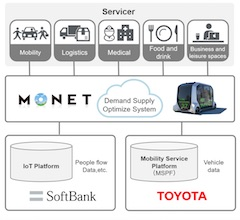 Toyota and SoftBank Agreed on Strategic Partnership To Establish Joint Venture for New Mobility Services