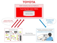 Toyota to Commence Verification Testing with Toyota City for Road Maintenance Inspections Using Vehicle Data Obtained from Connected Cars