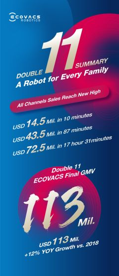 ECOVACS ROBOTICS Breaks Records in the Double 11 Shopping Season with Global Sales Over US$113 Million