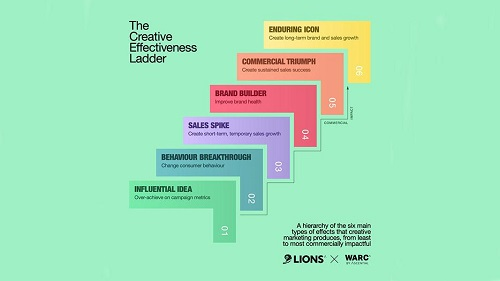 WARC Effectiveness Awards 2021, in association with LIONS, are launched
