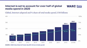 Internet ad formats set to account for over half of global media spend by 2020