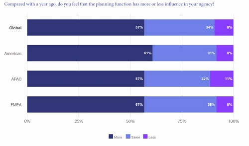 WARC unveils The Future of Strategy Report 2018