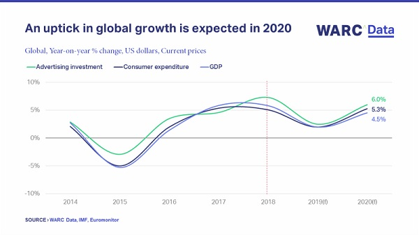 Global ad investment forecast to grow 6.0% to $656bn in 2020, with spend rising across all product sectors